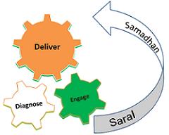 Saral Samadhan Model